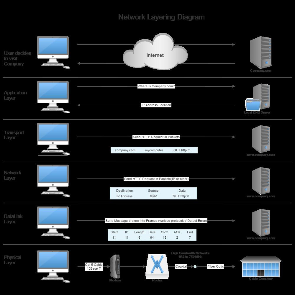 Example Image: Network Layering Diagram