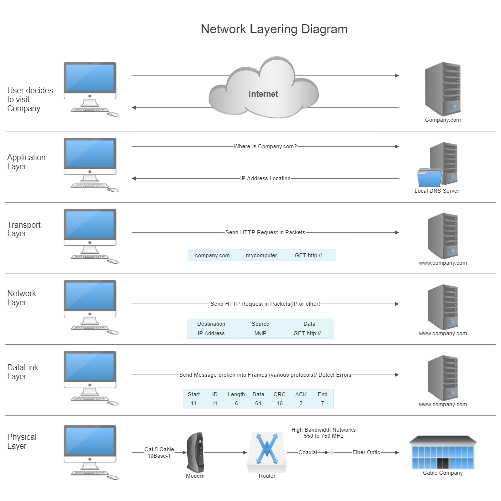 Example Image: Network Layering Diagram