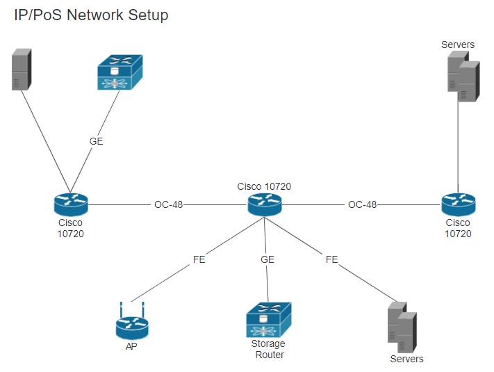 Cisco Symbols For Network Diagrams
