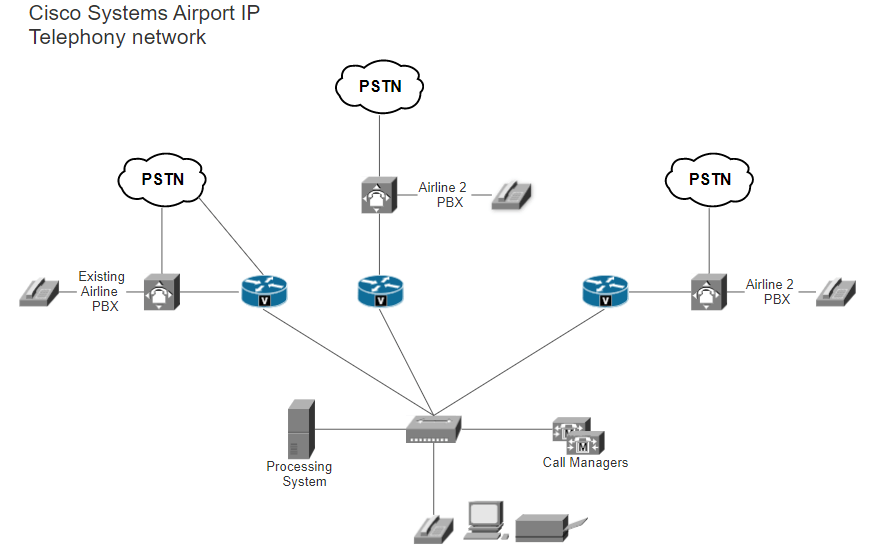 Cisco symbol examples