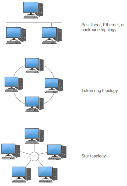 Different Types Of Network Diagrams Basic Network Design Topology