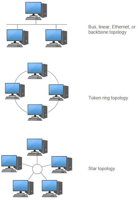 Network Diagram Topology