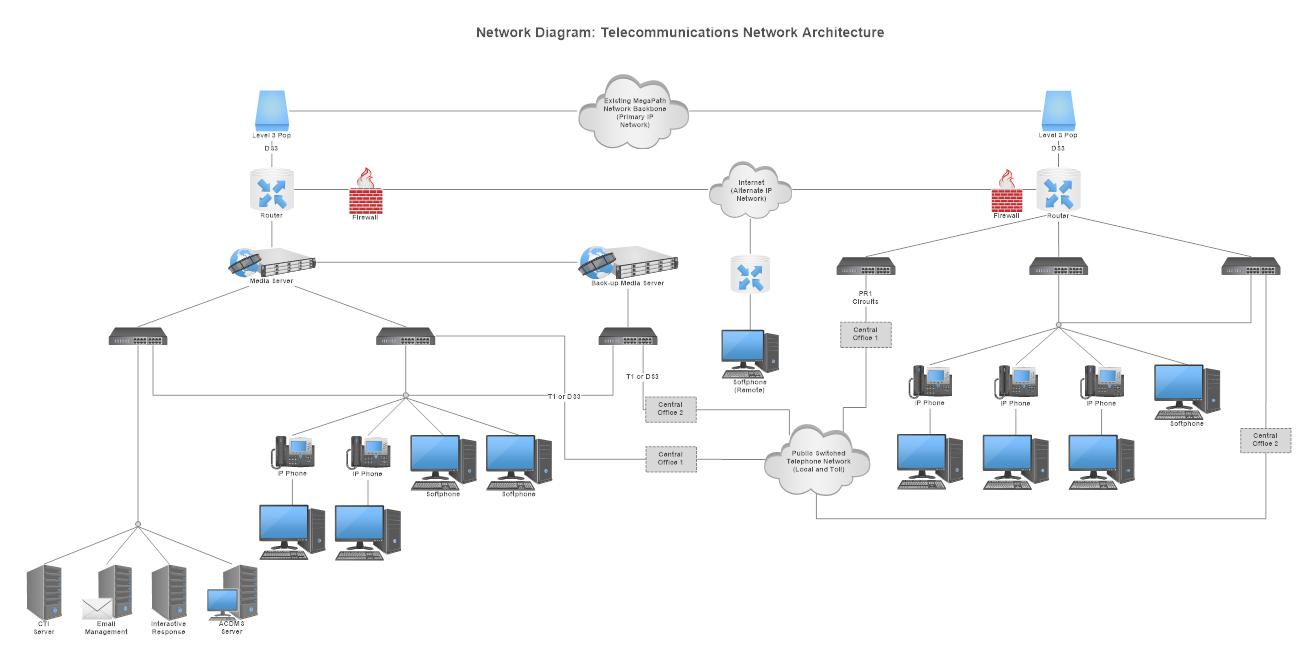 Electrical Network Diagram - Wire Data Schema •