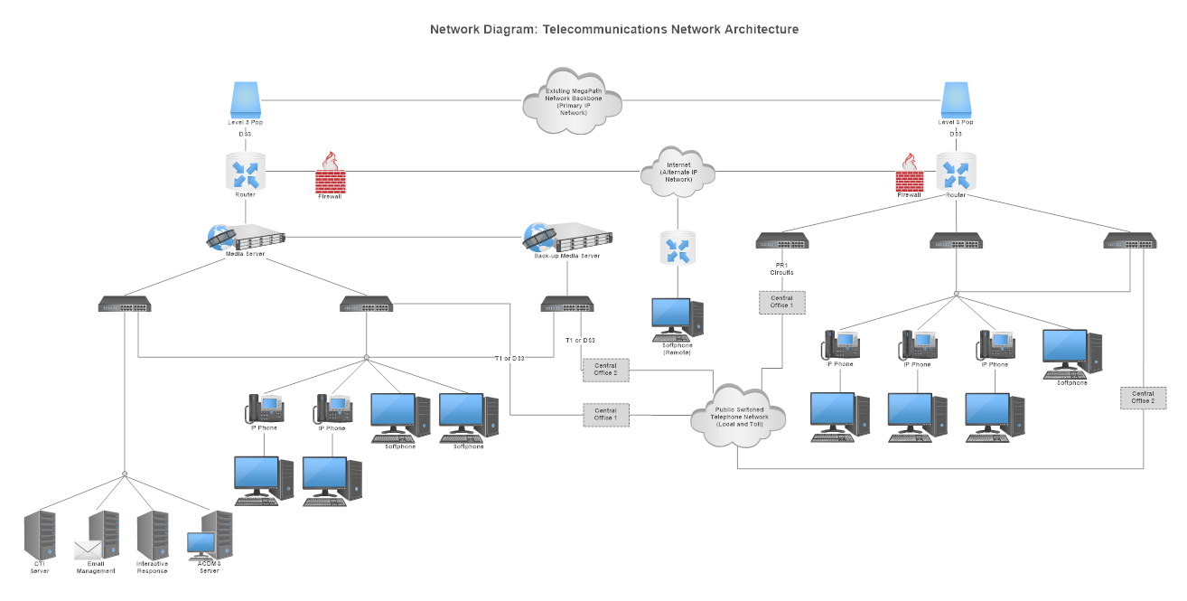 Ip Network Diagram House Wiring Symbols Pbx Learn What Is A And More Rh Smartdraw Com Cctv Cisco Phone