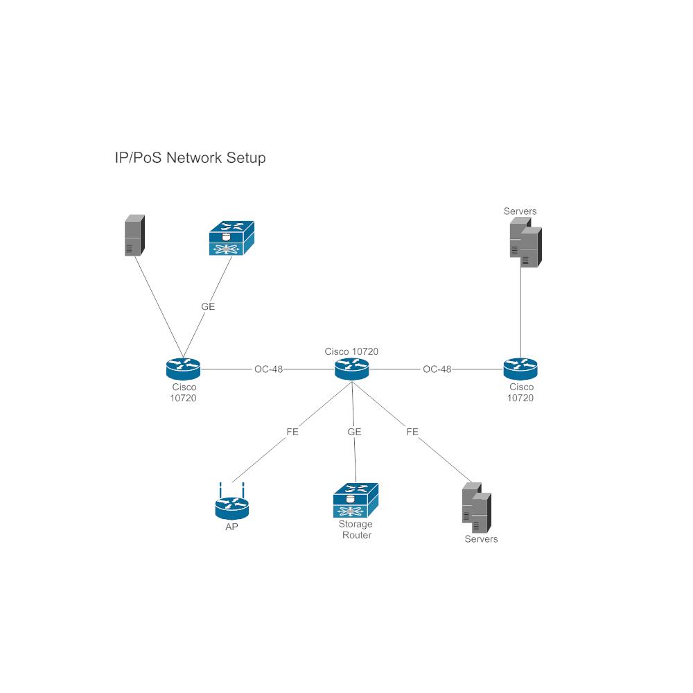 Network Diagram IP PoS Setup