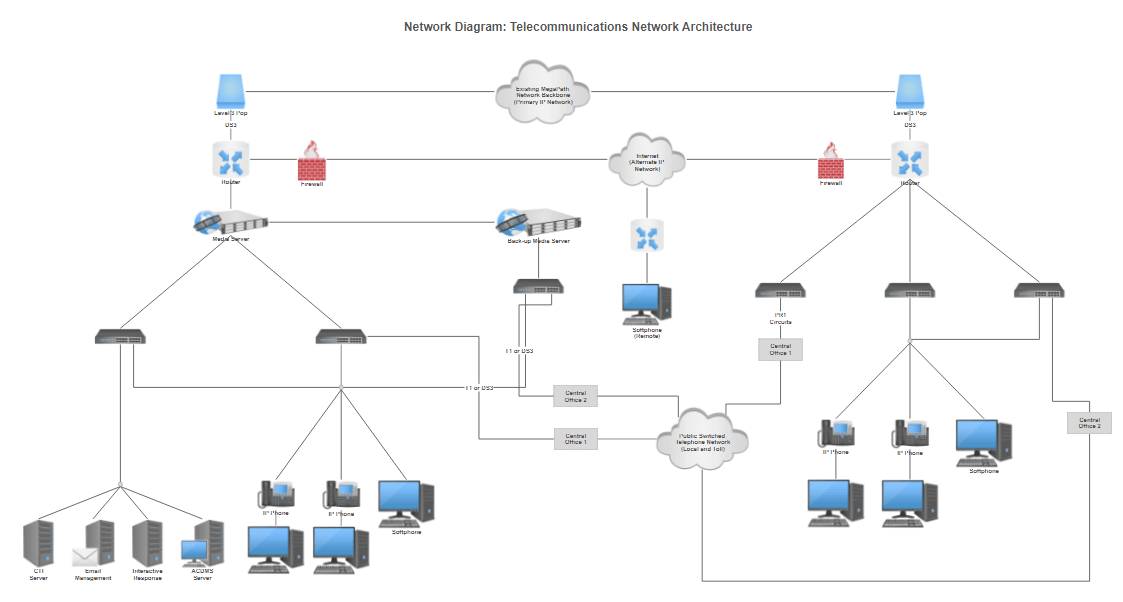 Network topology software