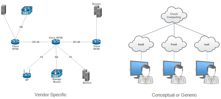 Different Types Of Network Diagrams