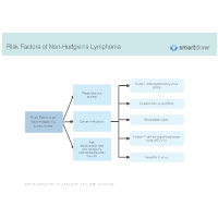 Risk Factors of Non-Hodgkin's Lymphoma
