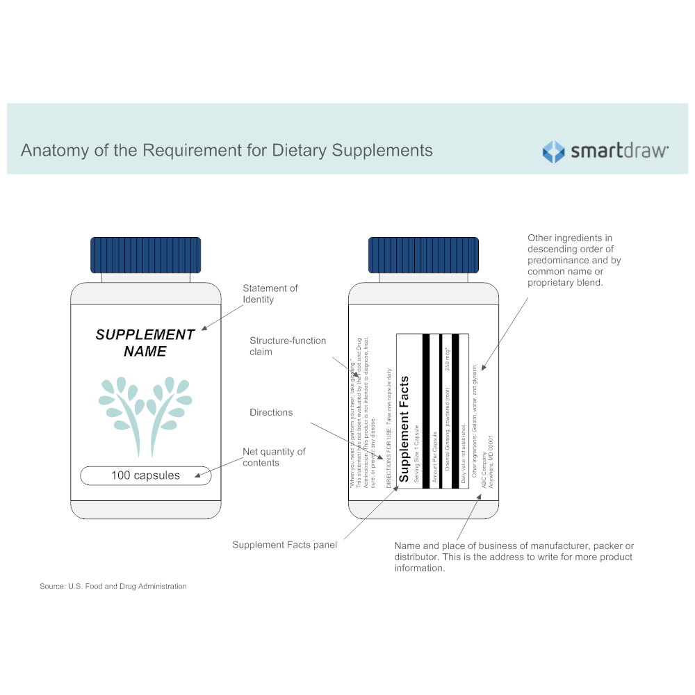 Example Image: Anatomy of the Requirement for Dietary Supplements