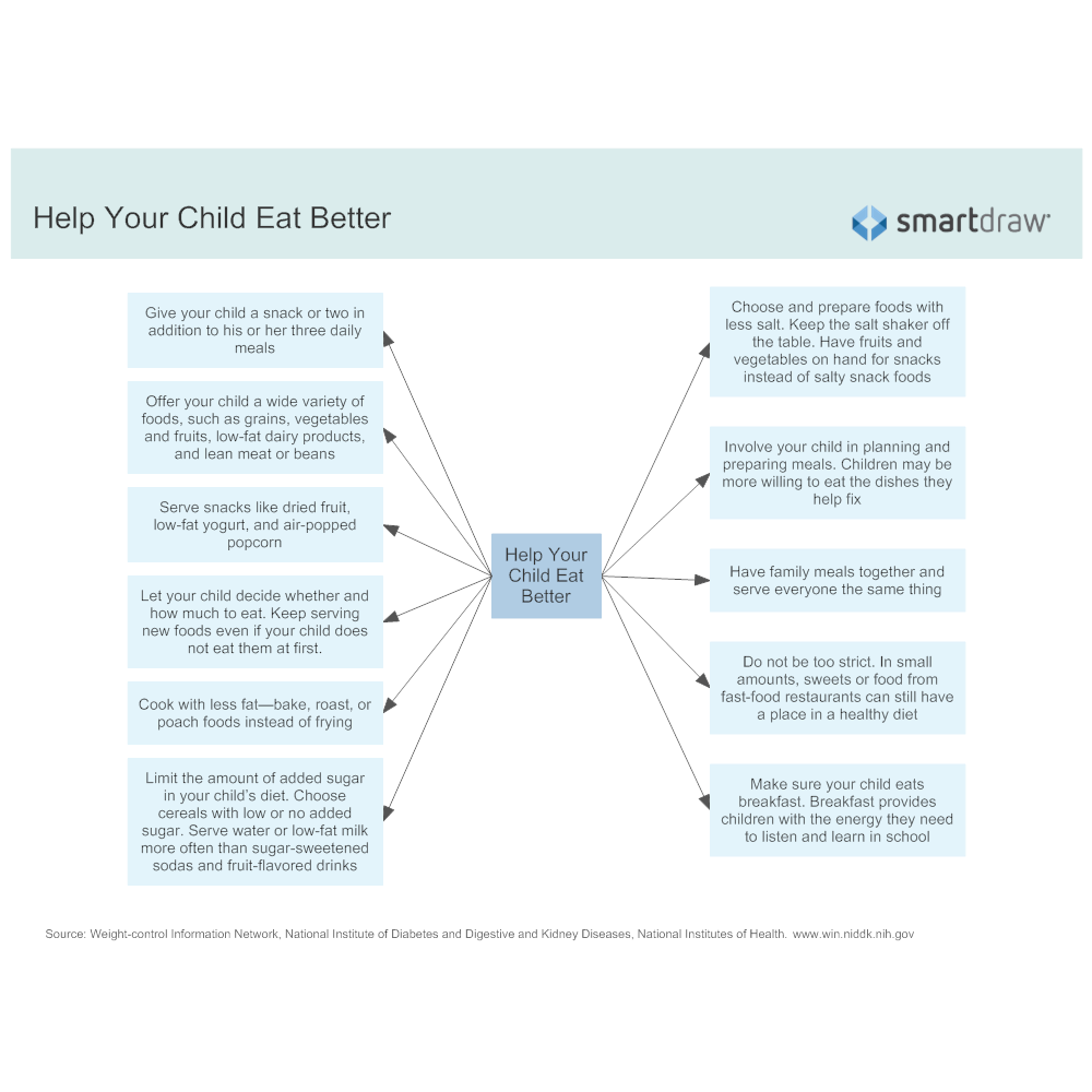 Example Image: Help Your Child Eat Better