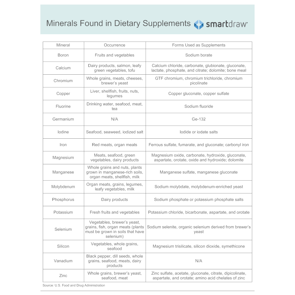 Example Image: Minerals Found in Dietary Supplements