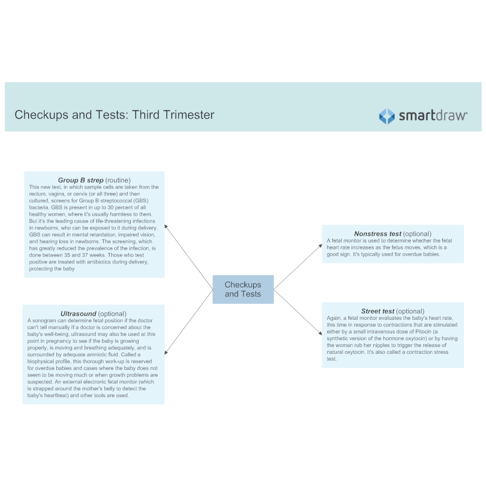 Example Image: Checkups and Tests - Third Trimester