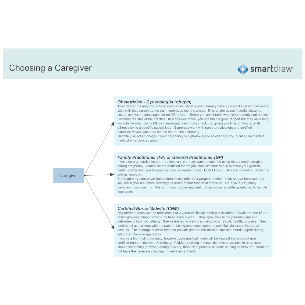 Example Image: Choosing a Caregiver