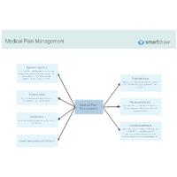 Medical Pain Management