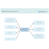 Medical Pain Management