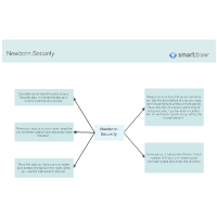 Newborn Security