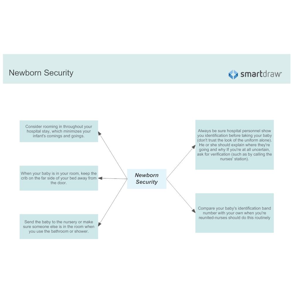 Example Image: Newborn Security