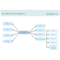 Nonmedical Pain Management