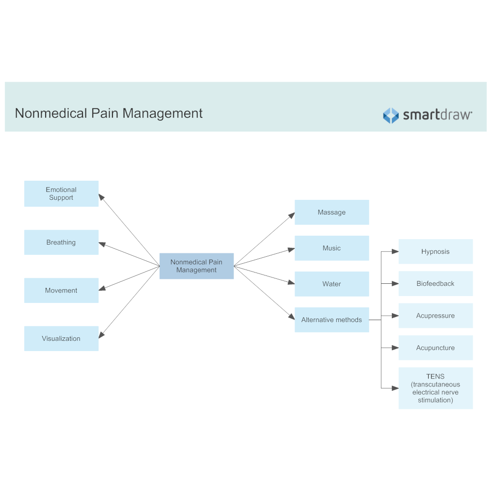 Example Image: Nonmedical Pain Management