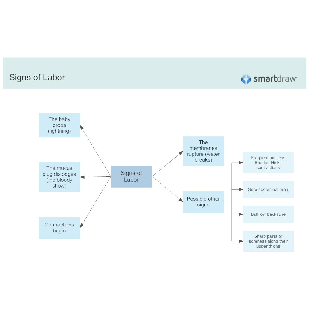 Example Image: Signs of Labor