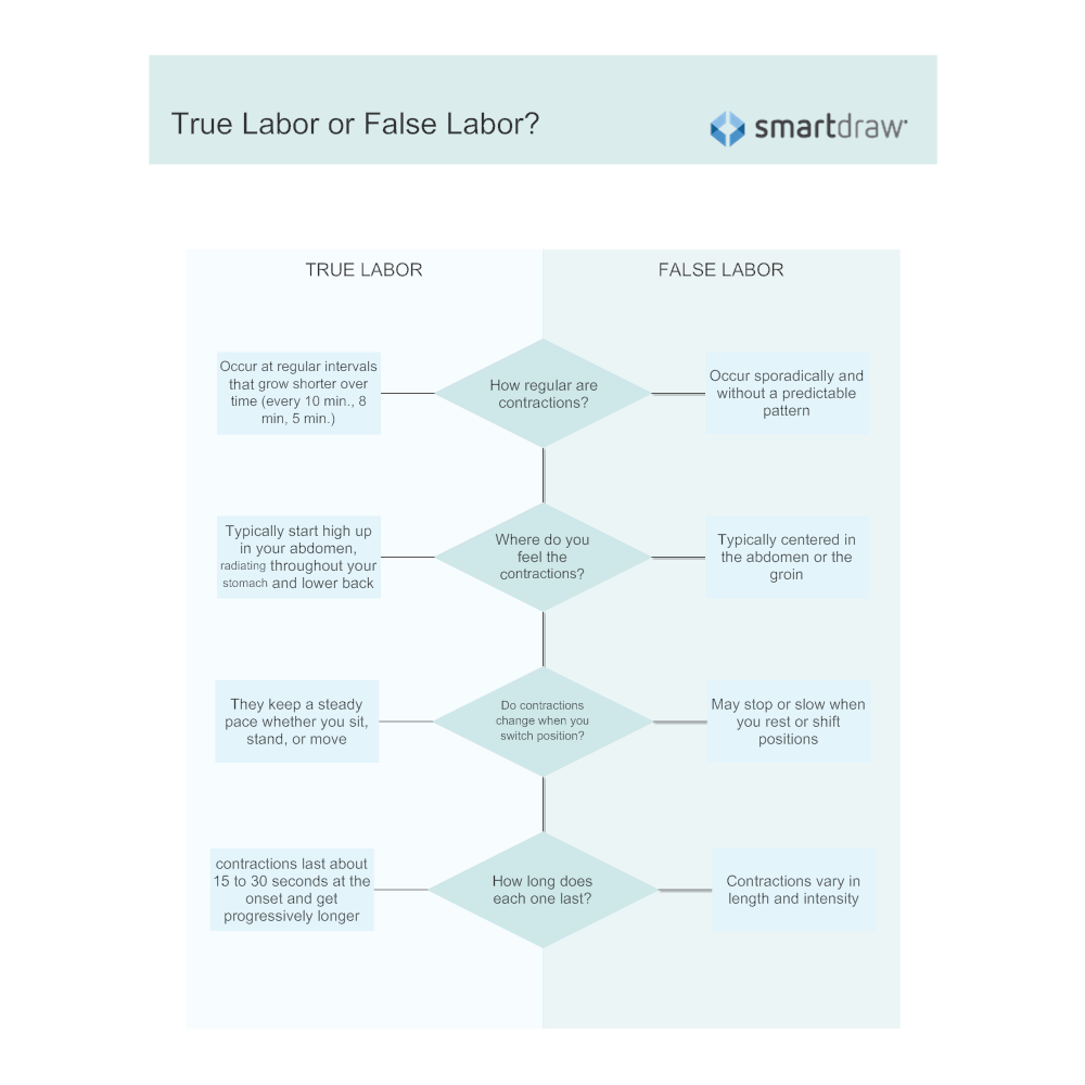 Example Image: True Labor or False Labor