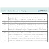 Week-by-Week Highlights - Third Trimester