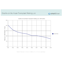 Deaths on the Heart-Transplant Waiting List