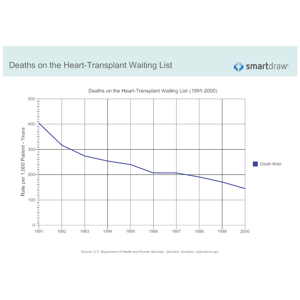 Example Image: Deaths on the Heart-Transplant Waiting List