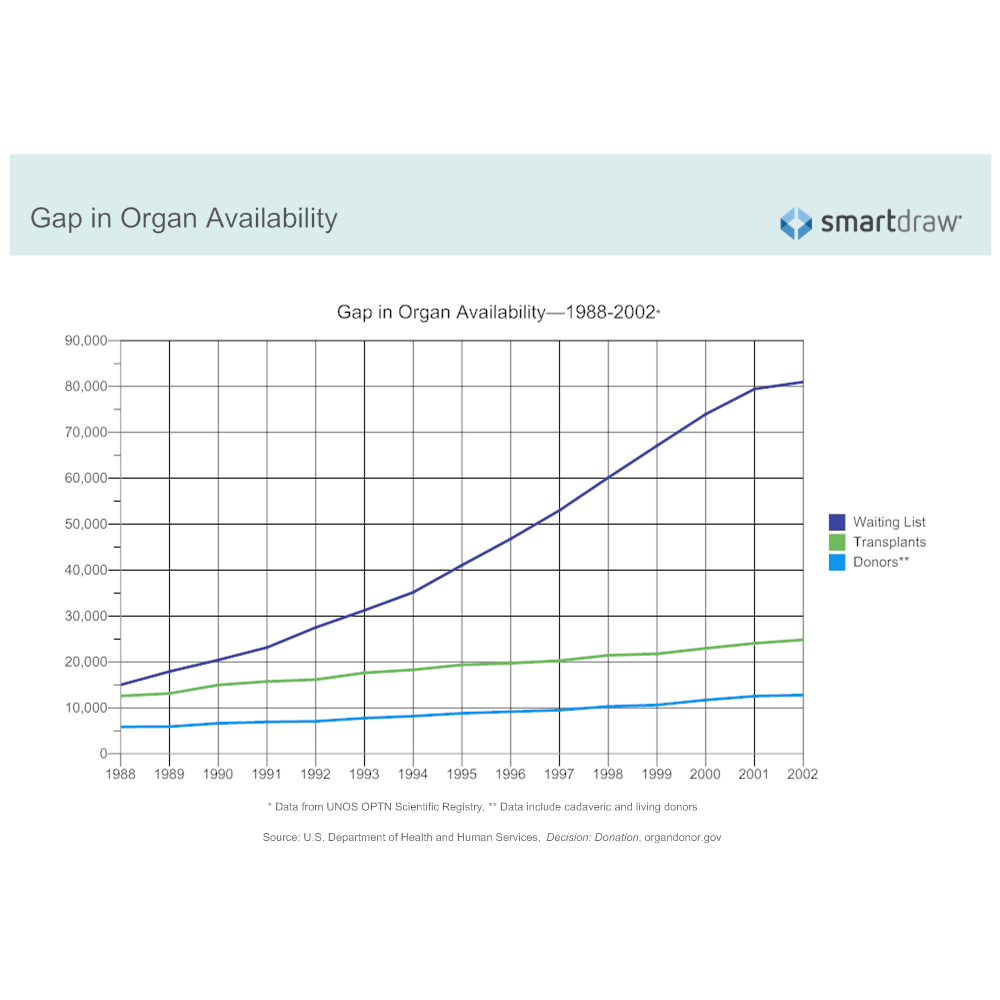 Example Image: Gap in Organ Availability