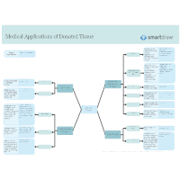 Medical Applications of Donated Tissue