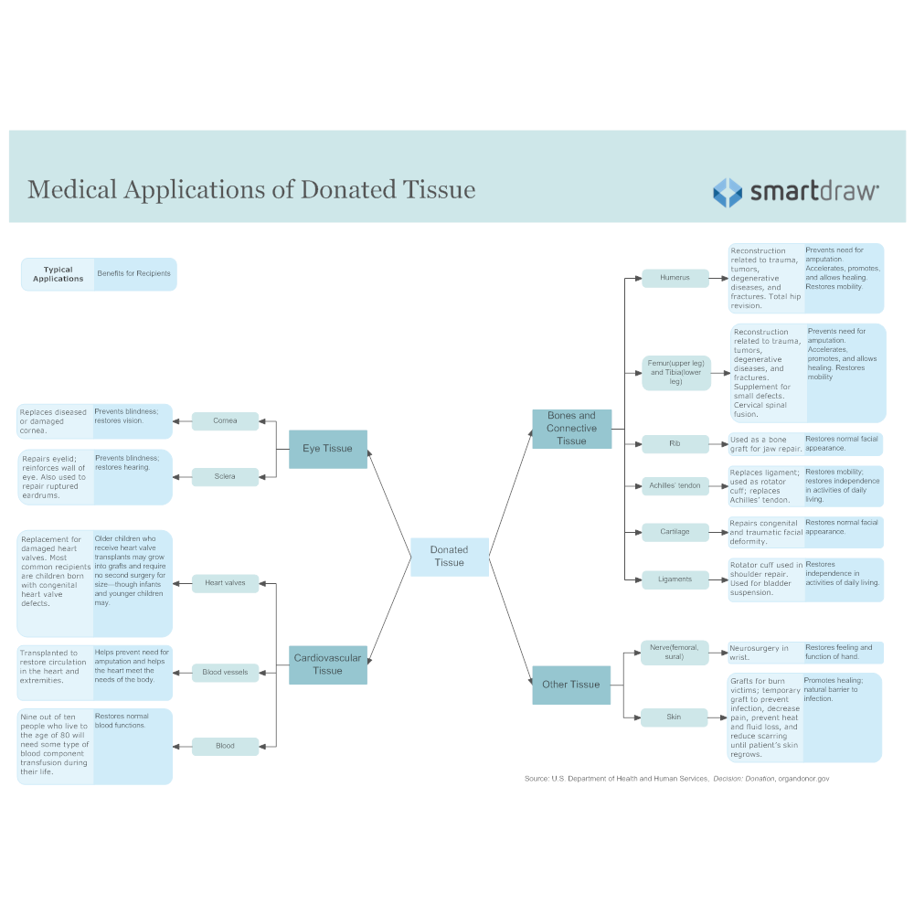 Example Image: Medical Applications of Donated Tissue