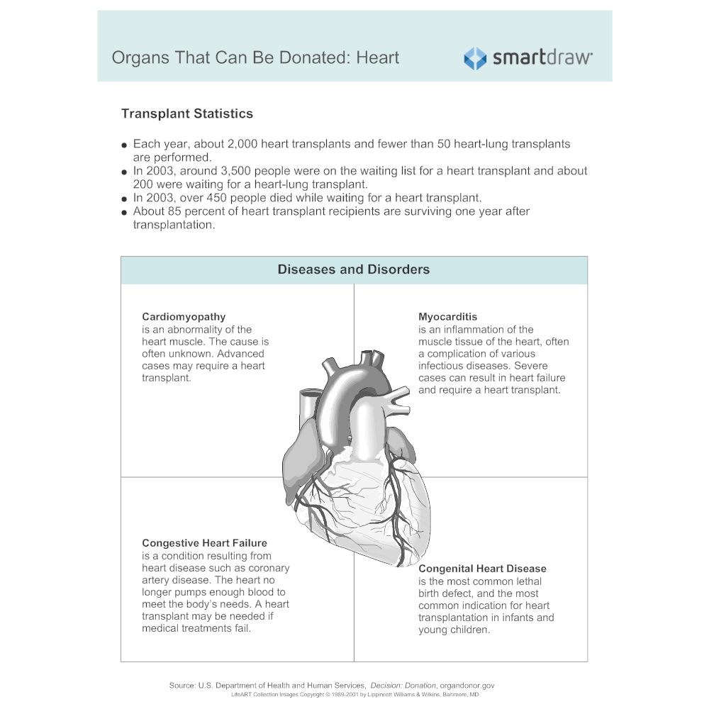 Example Image: Organs That Can Be Donated - Heart