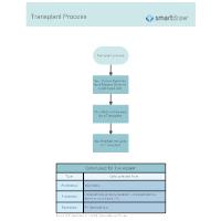 Transplant Process
