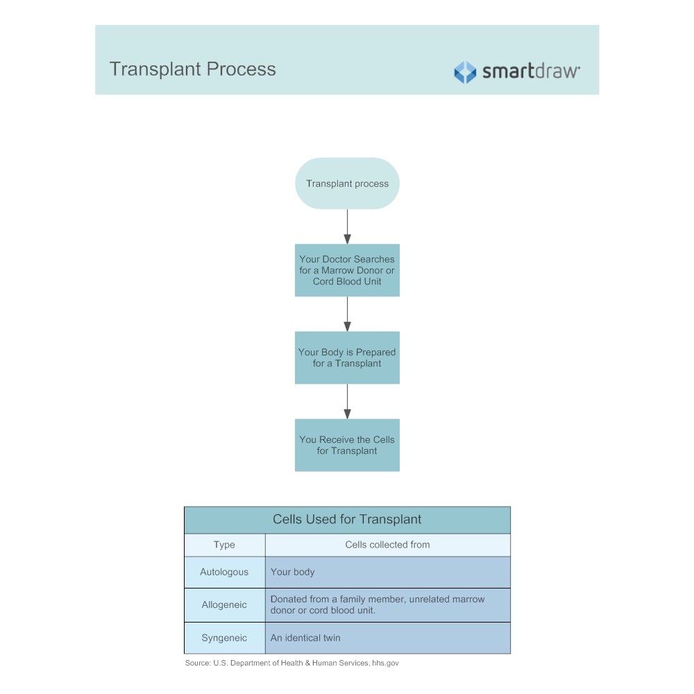 Example Image: Transplant Process