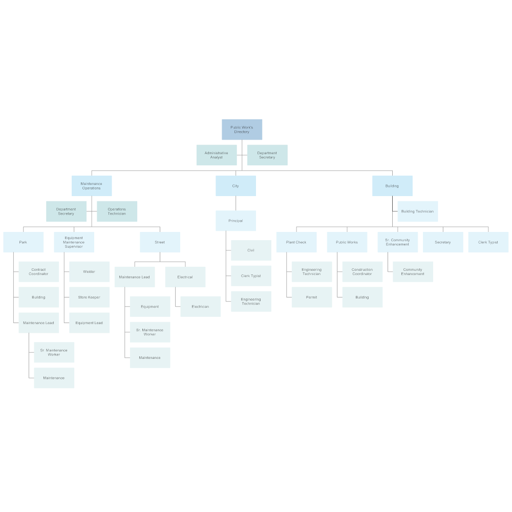 Example Image: City Public Works Organizational Chart