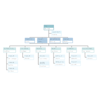 College Org Chart