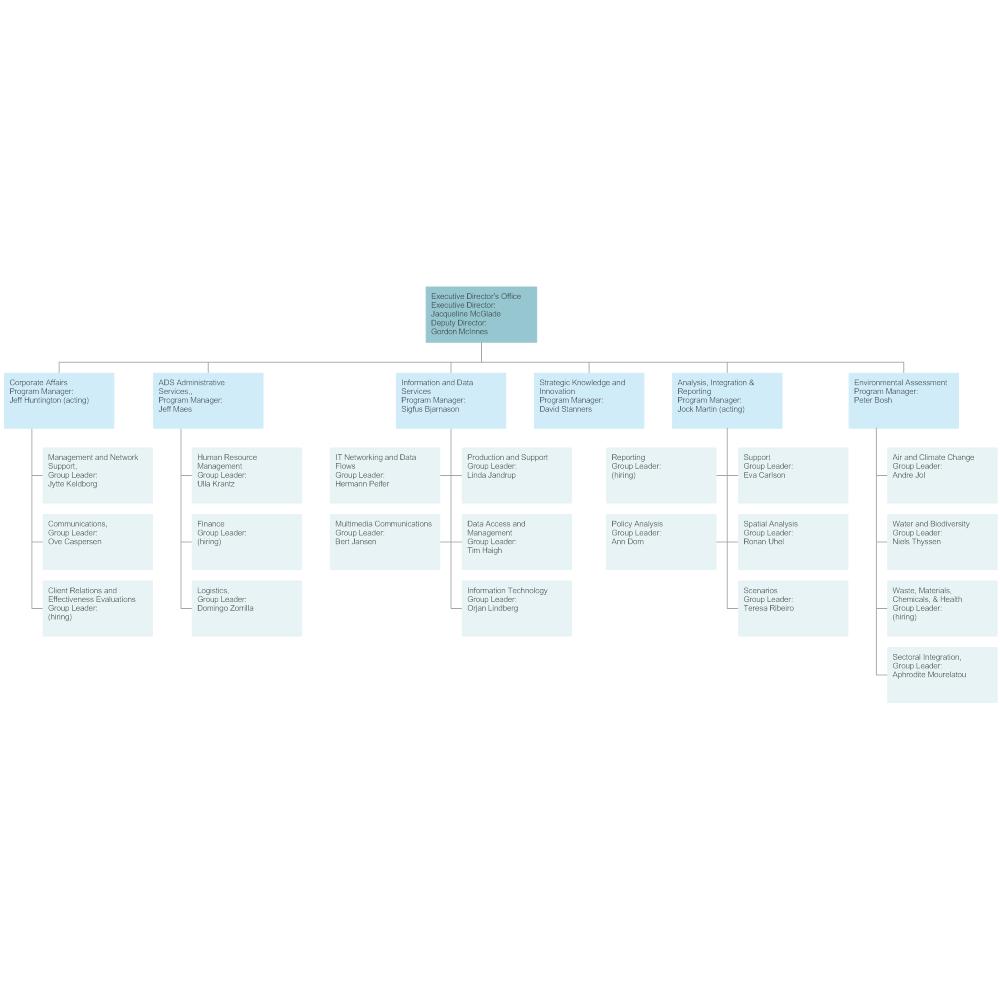 Example Image: Environmental Agency Org Chart