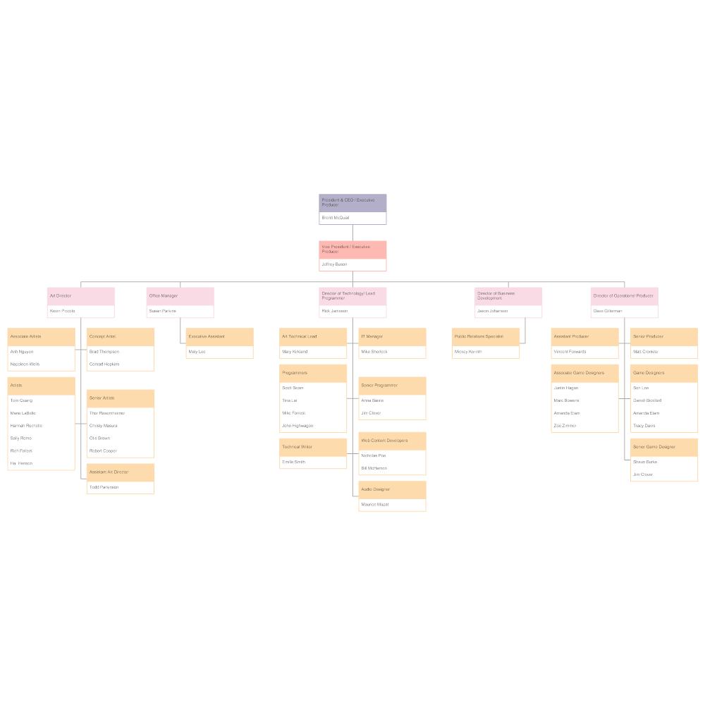 Example Image: Gaming Company Organizational Chart