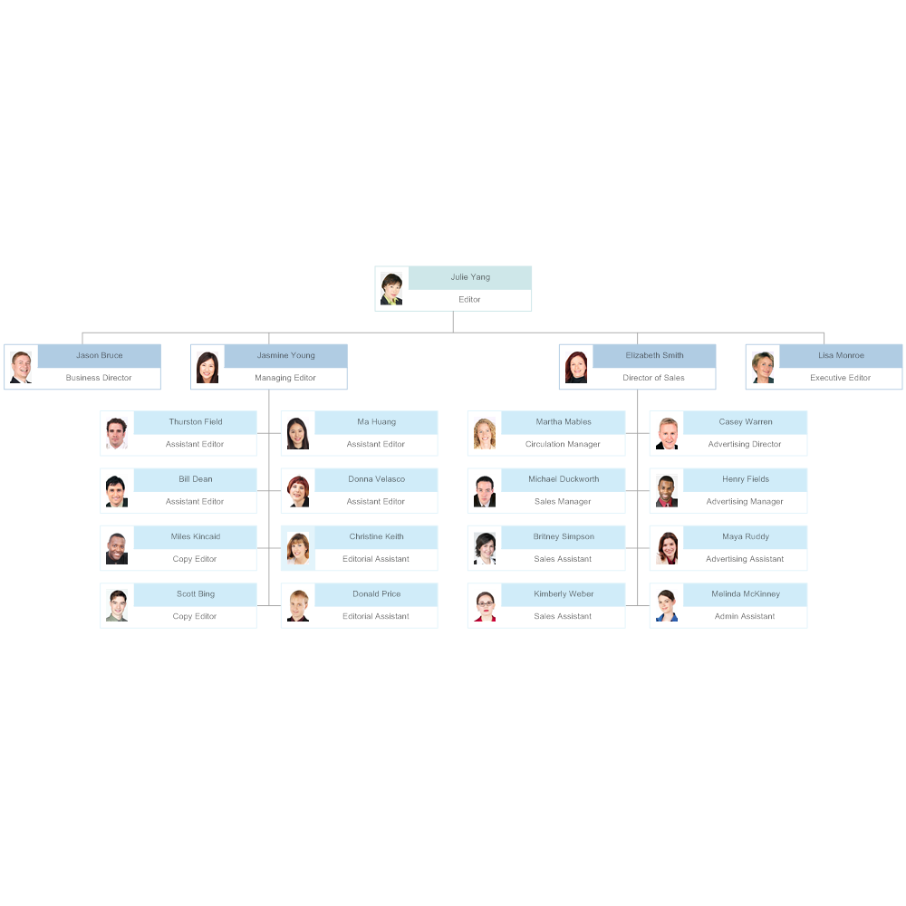 Example Image: Photo Organization Chart