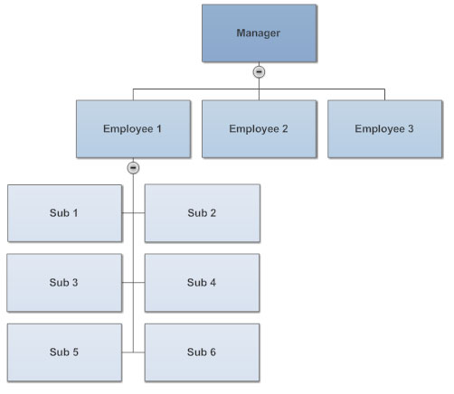 Combined org chart layout