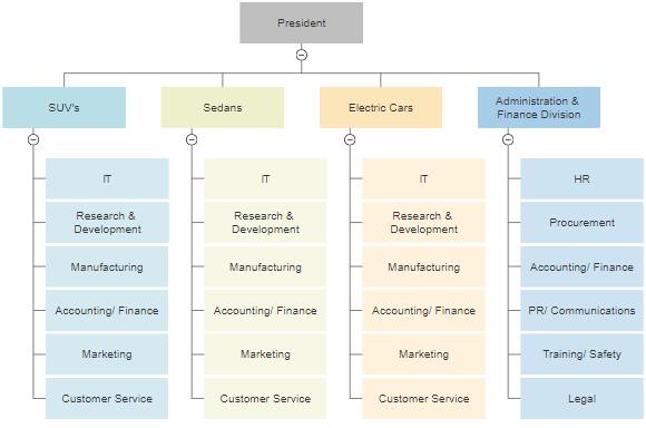 Divisional organizational chart