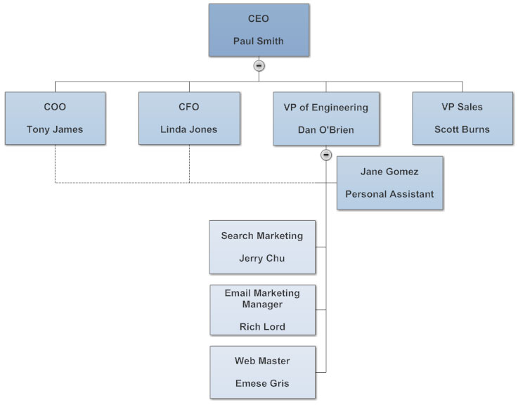 Organizational chart showing a dotted line connector