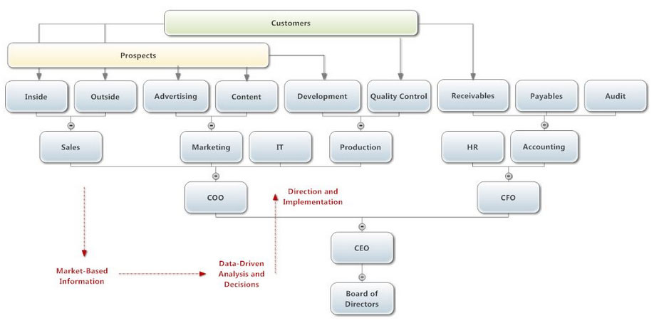 Inverted Org Chart