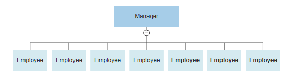 four types of organizational charts functional top down flat rh smartdraw com flat organisational structure diagram flat company structure diagram