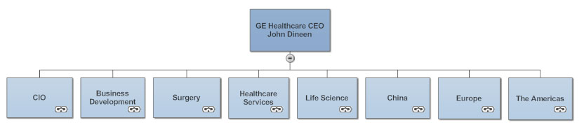 ge org chart in smartdraw - Org Charts Online