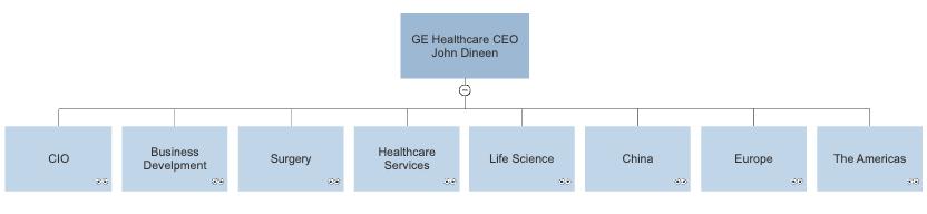 GE org chart in SmartDraw