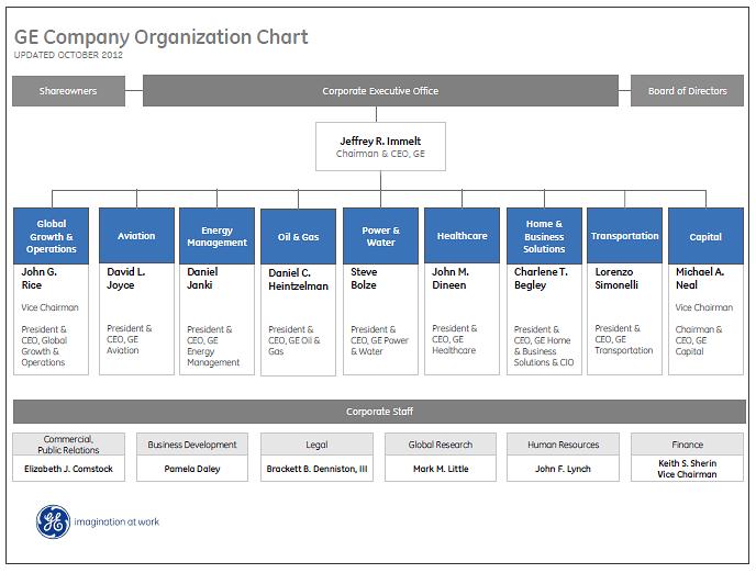 GE org chart Original