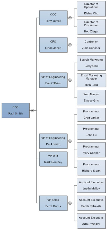 Left-to-right org chart