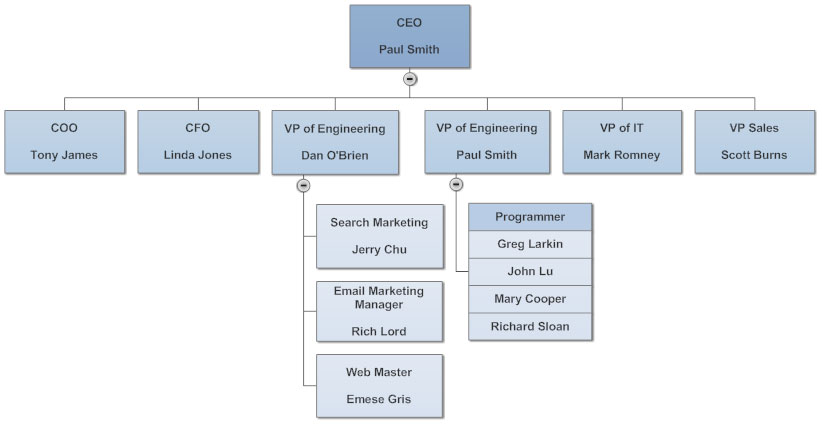 10 Tips for Perfect Organizational Charts : Powerpoint Org Chart Two Managers