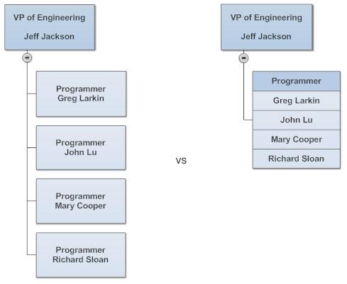 Multi-person org chart box